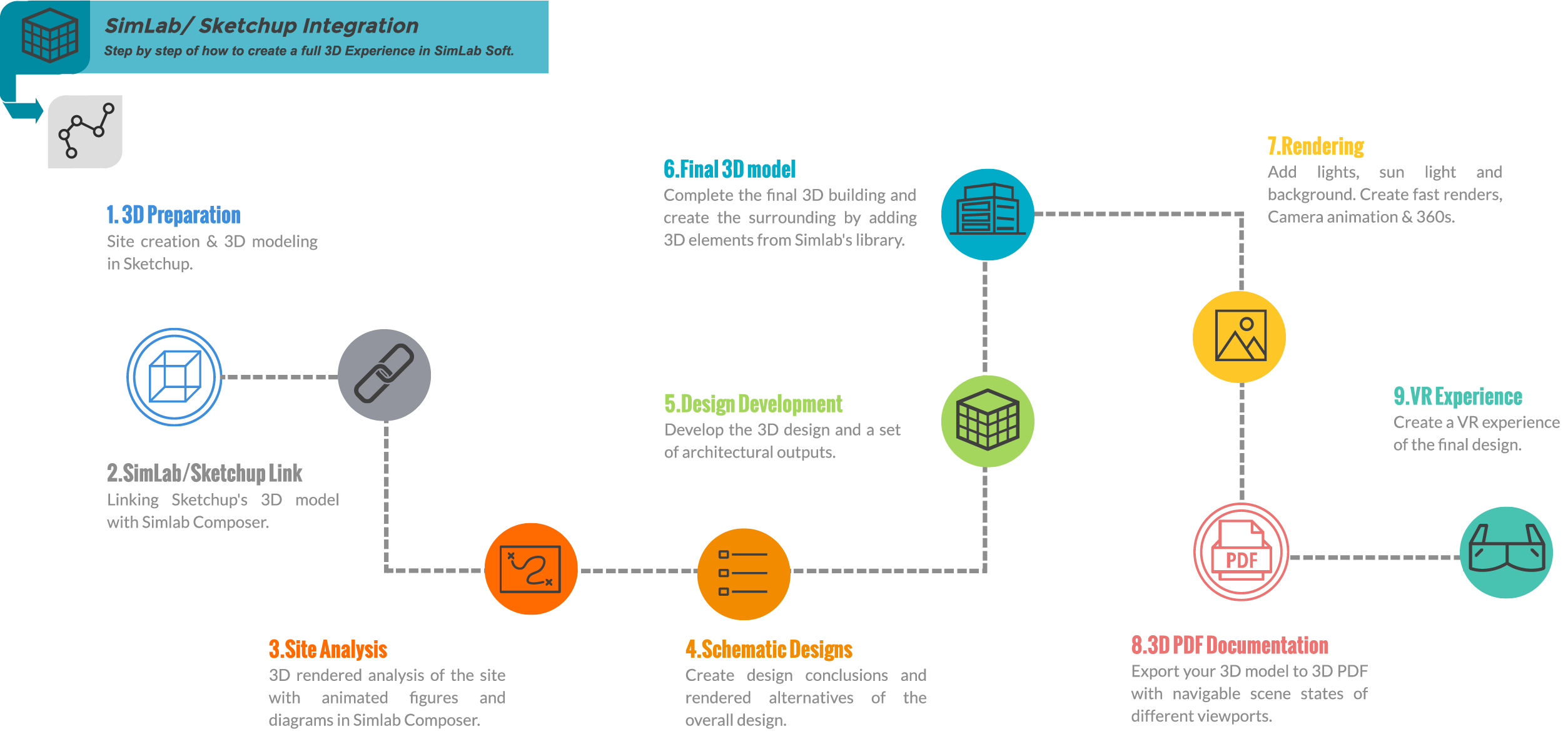 Simlab Integration in Architectural Design Process - Simlab
