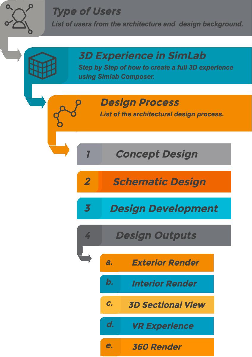 simlab integration in architectural design process simlab soft art