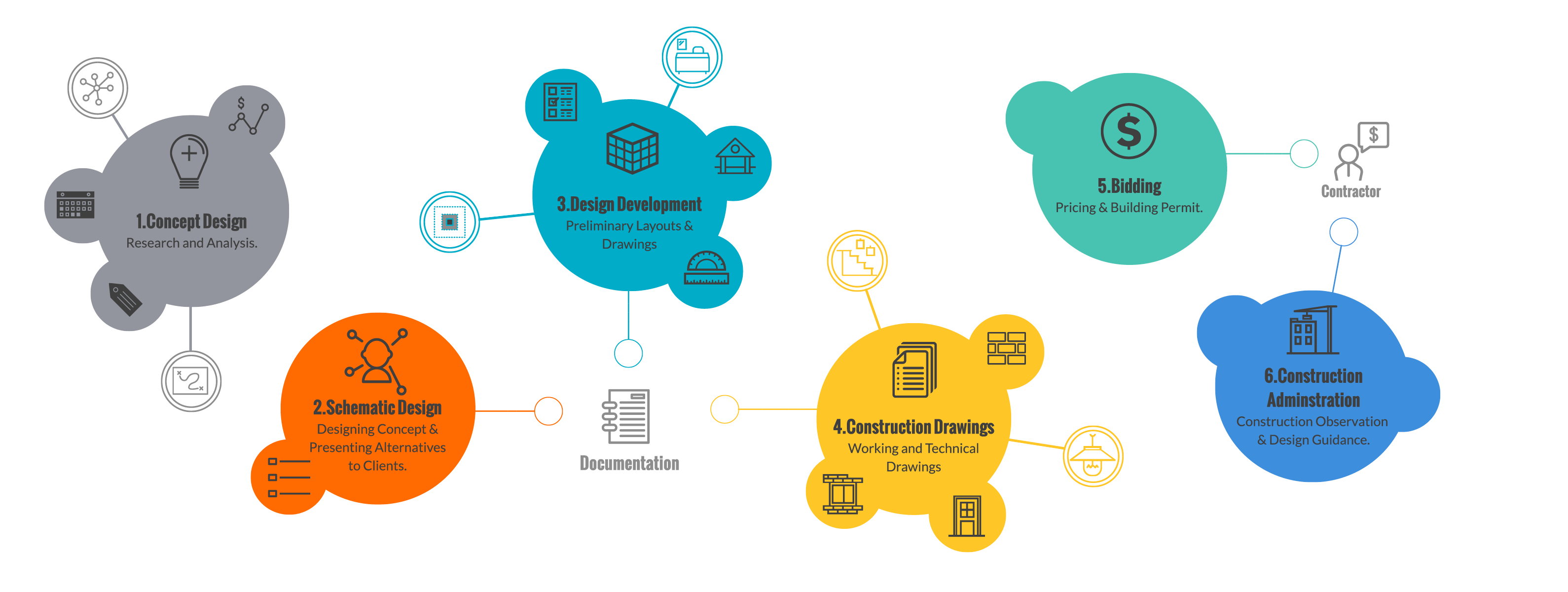 Simlab Integration In Architectural Design Process Simlab